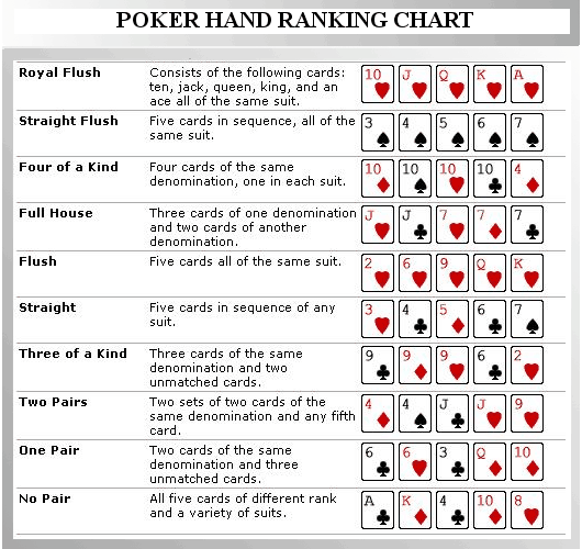 Hands In Texas Holdem