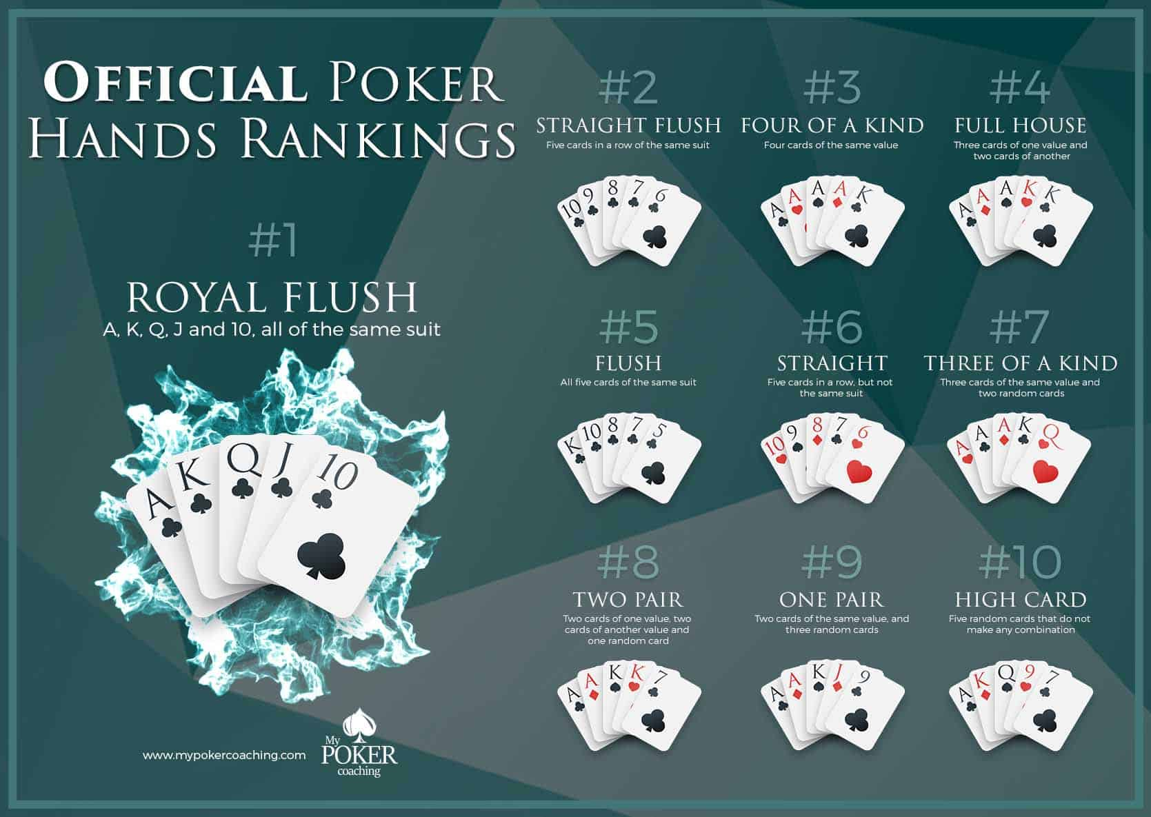 poker hand rankings chart