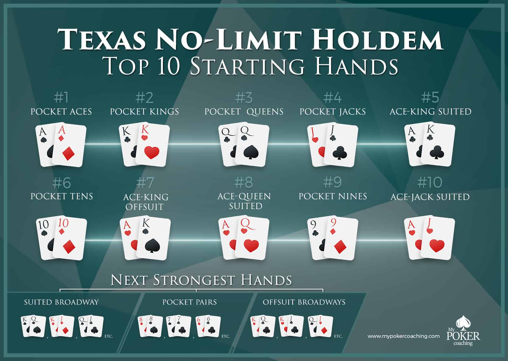How many possible texas holdem hands are there every