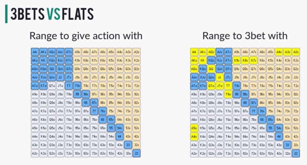 James SplitSuit Hand reading lab - 3-betting and flatting