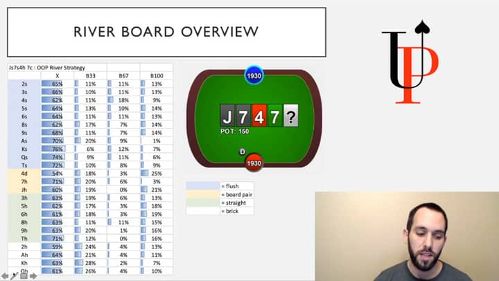 advanced plo mastery review hand ranges