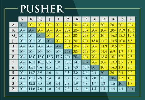 Push Fold Chart The Best Poker End Game Calculations For 2020
