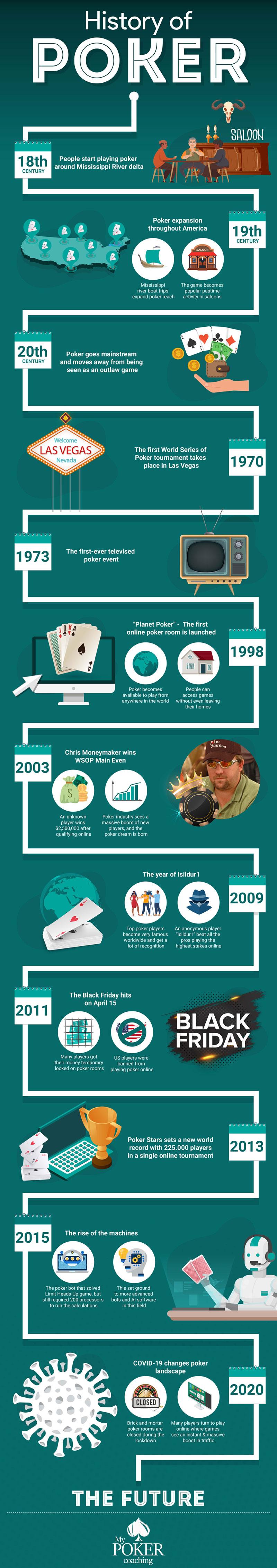 history-of-poker