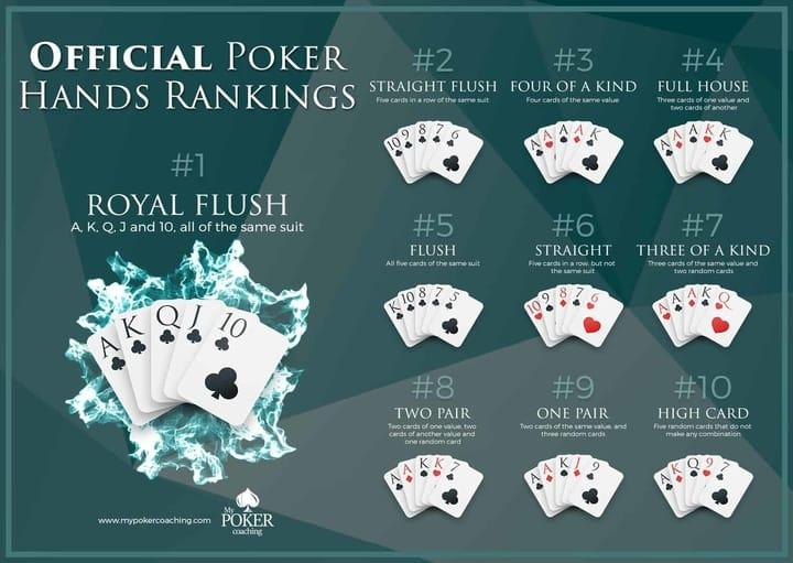 Caribbean Stud Poker Hand Rankings