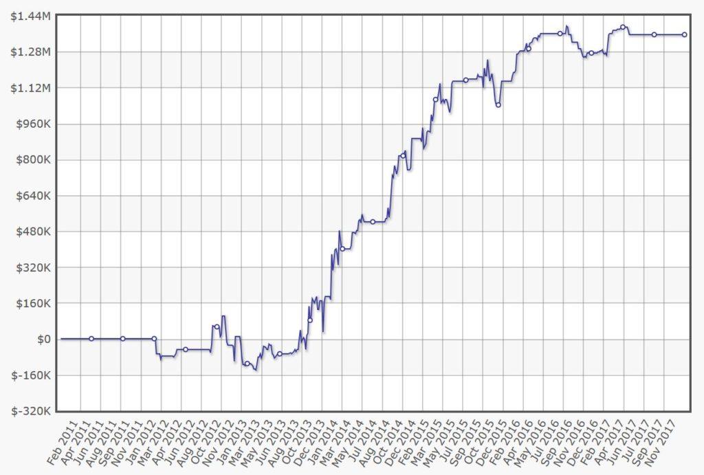 Jake Abdalla poker graph