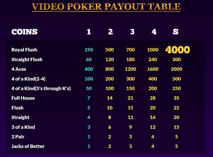 video poker payout table