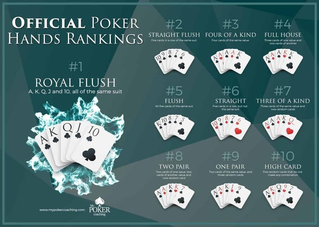 video poker hand rankings