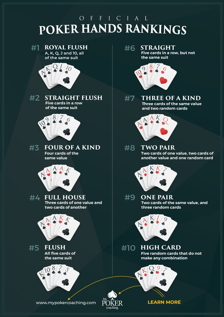 how to play poker and hand rankings
