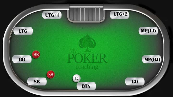 poker rules table positions