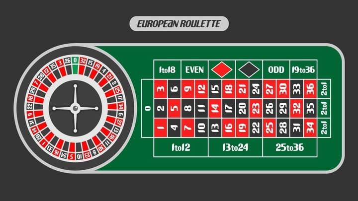 europian roulette game