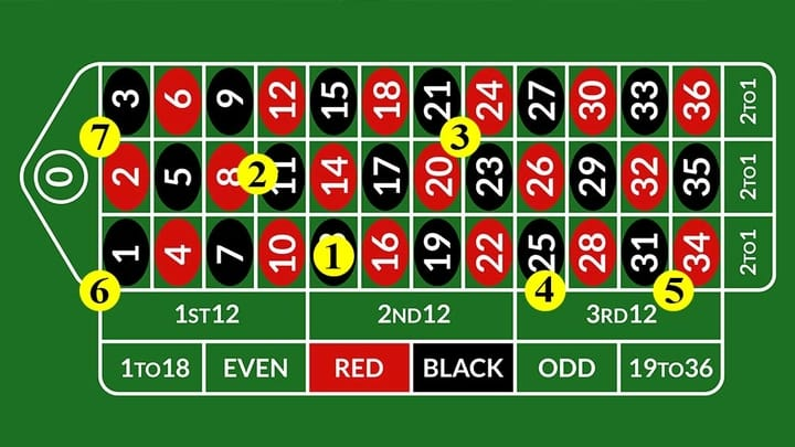 roulette inside bets