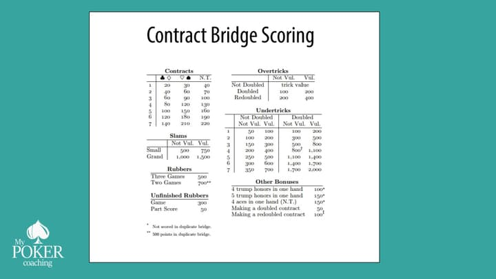 bridge card game scoring rules