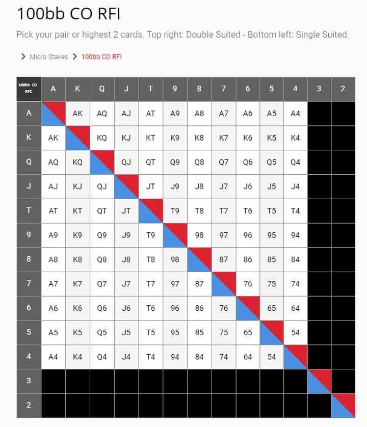 solved plo preflop ranges