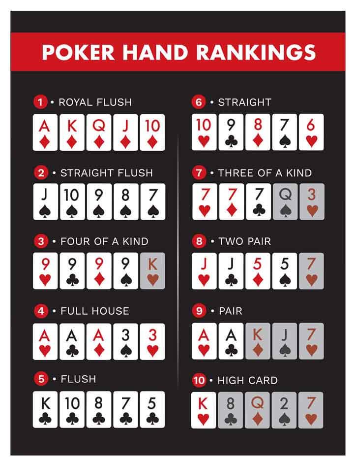 Learn-Poker-Hand-Rankings